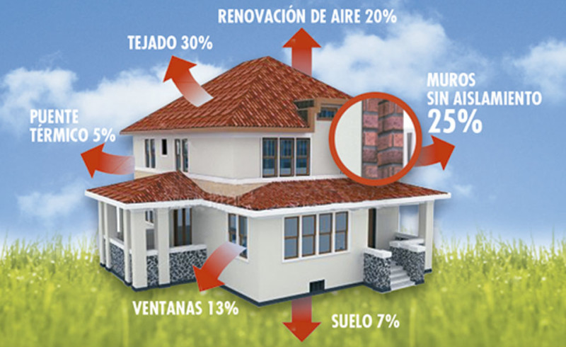 aislar materiales construccion cordoba